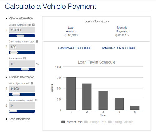 Ent Federal Credit Union Auto Loan Rates And Calculators: First Citizens Bank Auto Loan Rates And Calculators